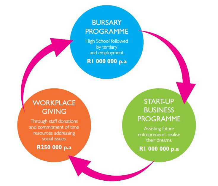 Flight Centre Foundation chart